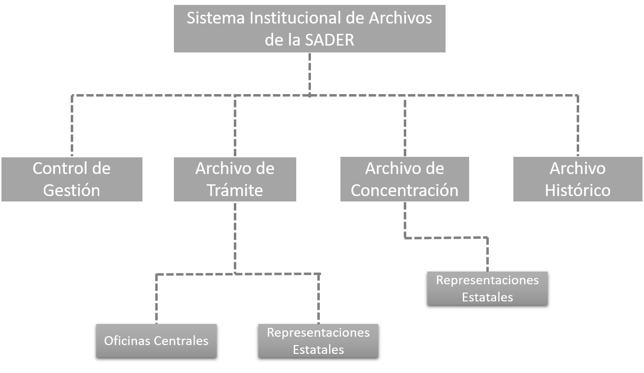 Sistema Institucional de Archivos de la SADER